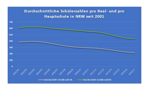 HS_RS_NRW_Schülerschnitt