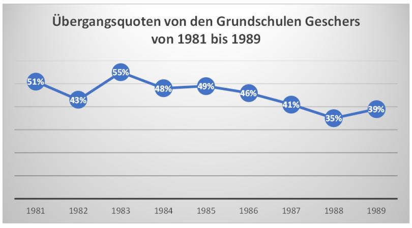 Übergangsquoten 1981 bis 1989