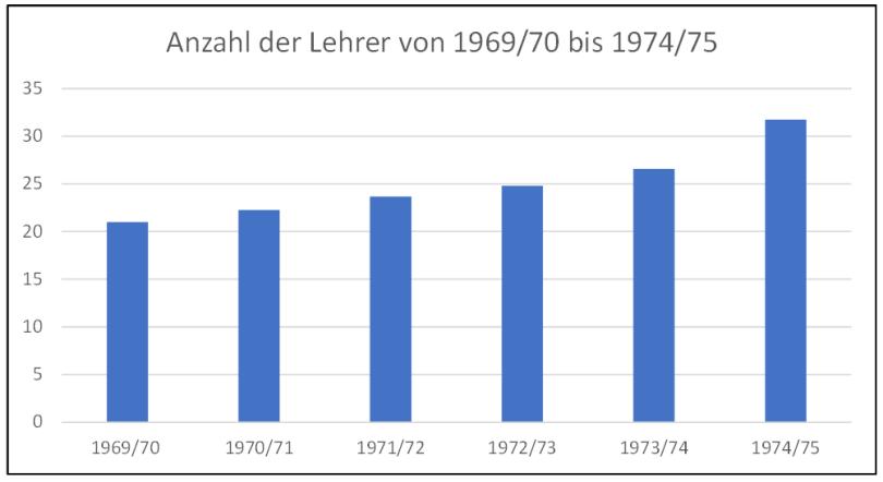Diagramm Lehrerzahlen 69 - 75