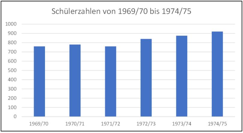 Diagramm Schülerzahlen 69 - 75